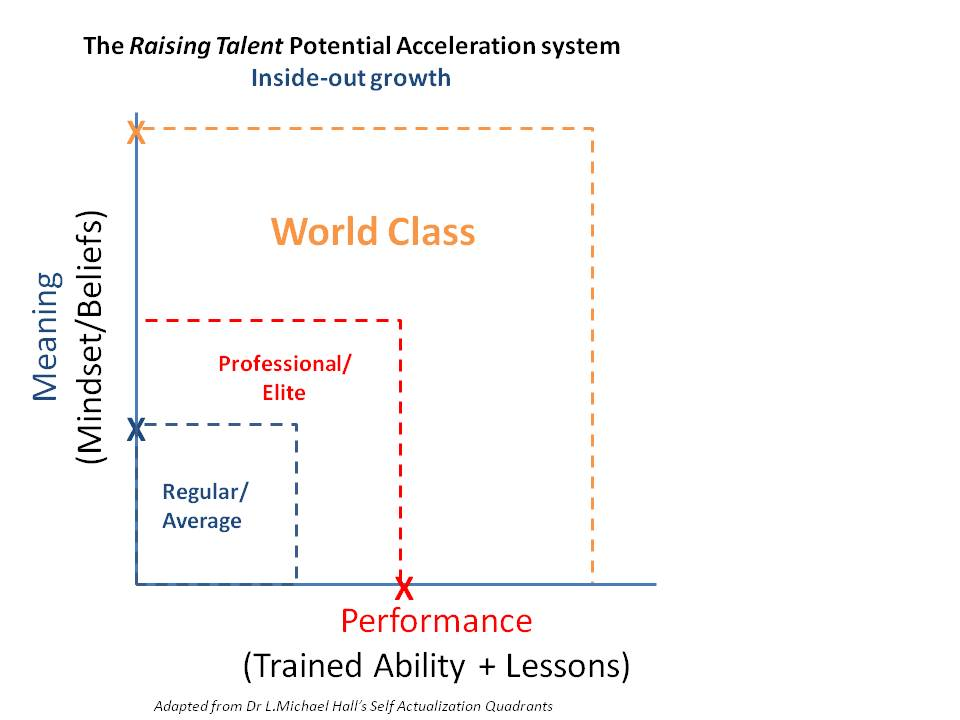 The Raising Talent system